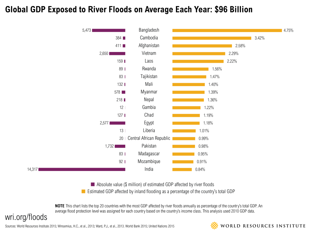 Floods_GDP_Percentage